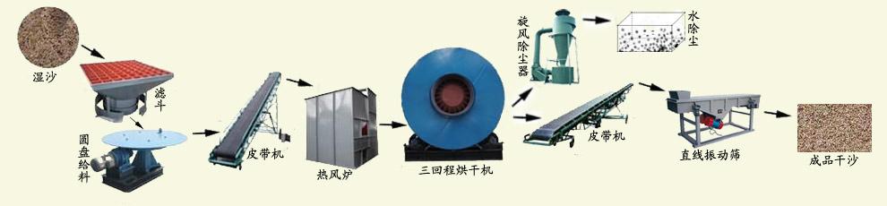 烘干机工艺流程